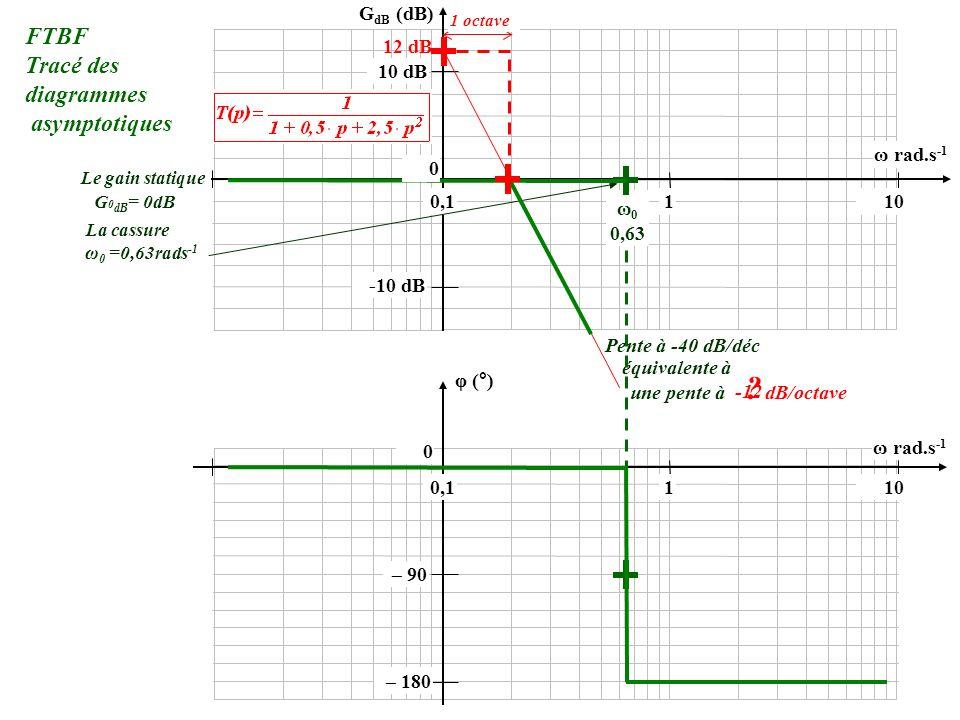 FTBF Tracé des diagrammes asymptotiques GdB (dB) 12 dB 10 dB