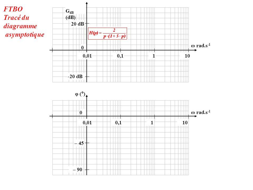 FTBO Tracé du diagramme asymptotique