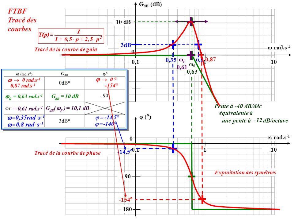 FTBF Tracé des courbes GdB (dB) 10 dB 3dB ω rad.s-1 0,35 ωr 0,61 0,8