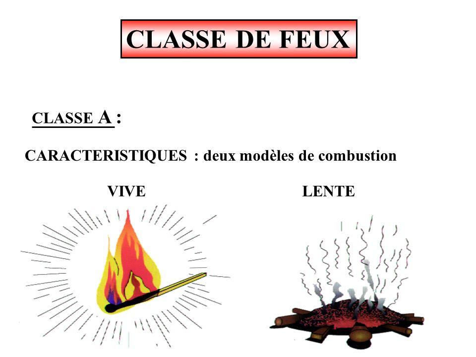 CLASSE DE FEUX CLASSE A :