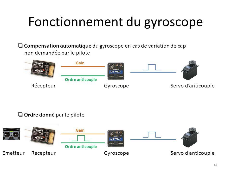 Fonctionnement du gyroscope