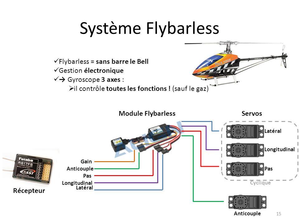Système Flybarless Flybarless = sans barre le Bell