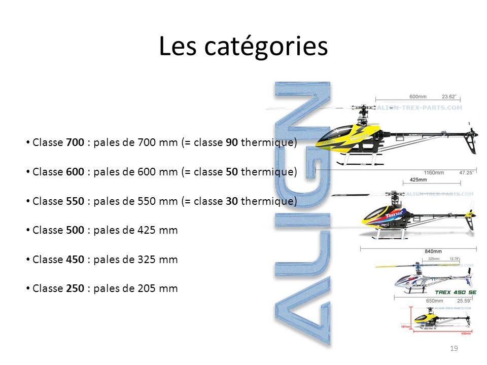 Les catégories Classe 700 : pales de 700 mm (= classe 90 thermique)