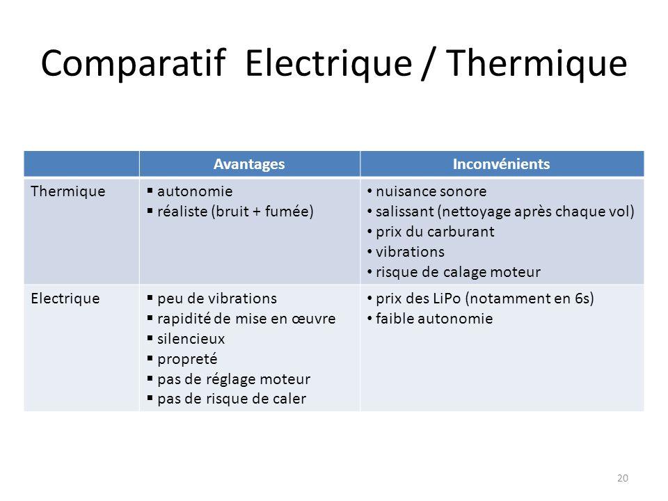 Comparatif Electrique / Thermique