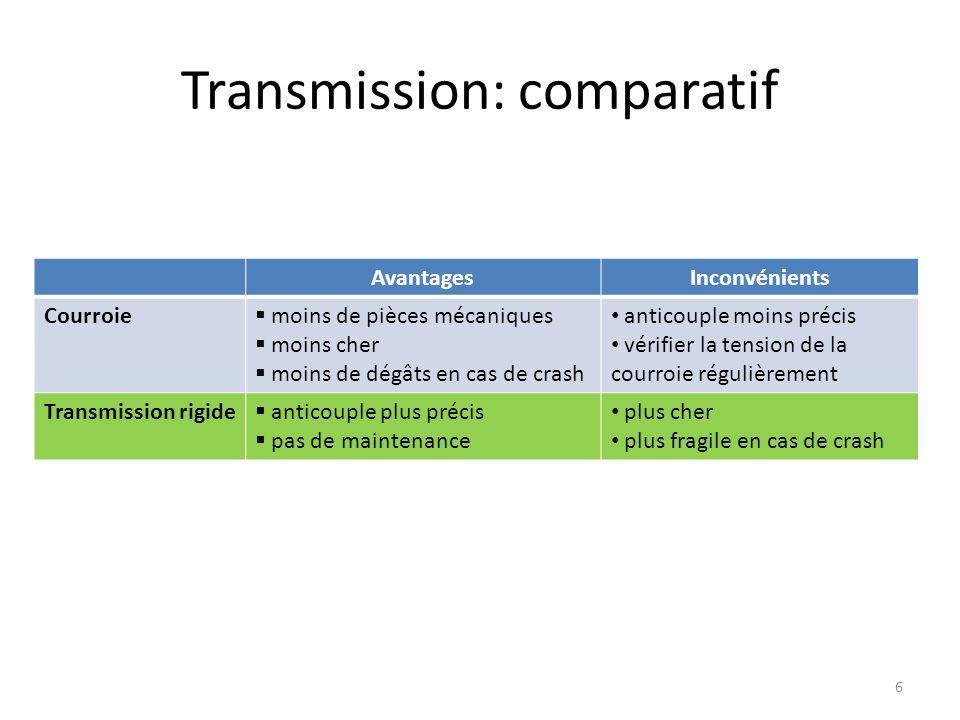 Transmission: comparatif