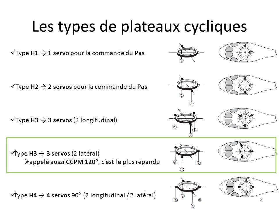 Les types de plateaux cycliques