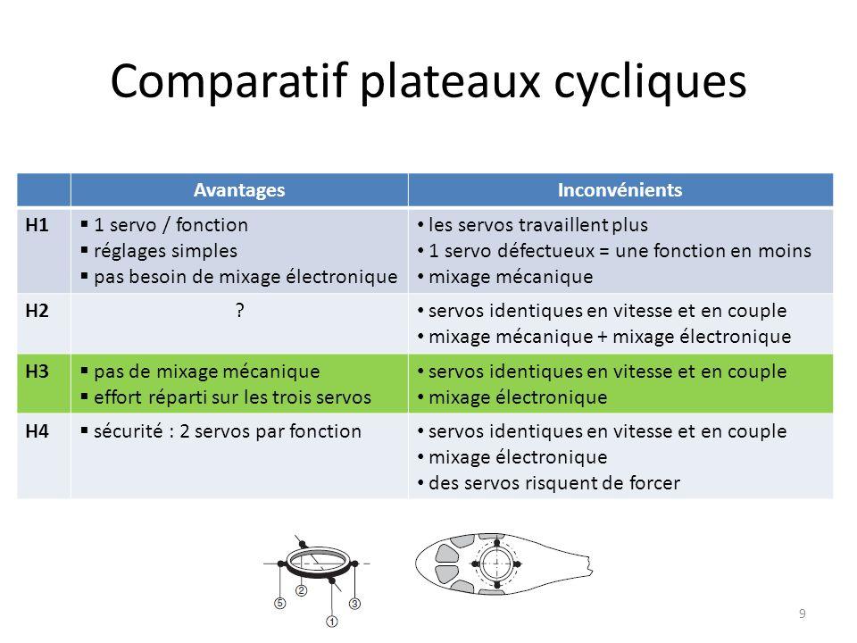 Comparatif plateaux cycliques
