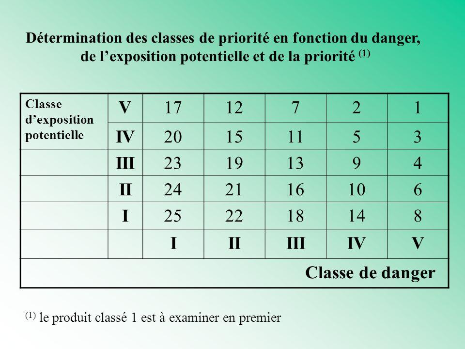 V IV III II I Classe de danger