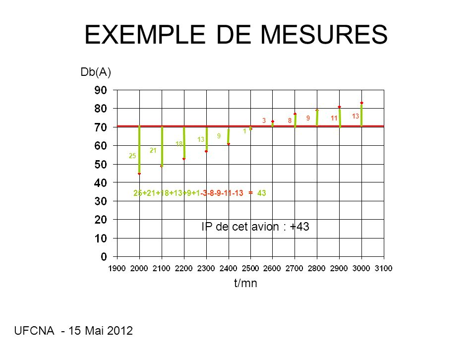 EXEMPLE DE MESURES Db(A) IP de cet avion : +43 t/mn