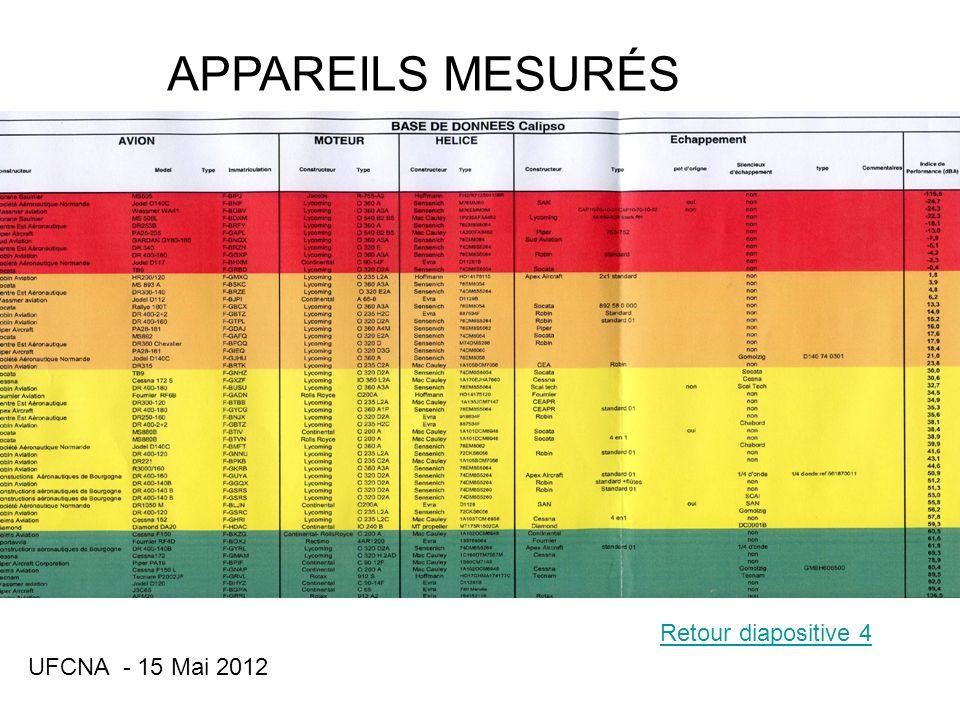 APPAREILS MESURÉS Retour diapositive 4 UFCNA - 15 Mai 2012