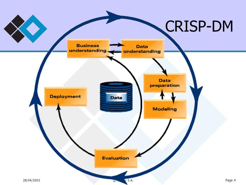 CRISP-DM 28/04/2003 ©PEPITe S.A.
