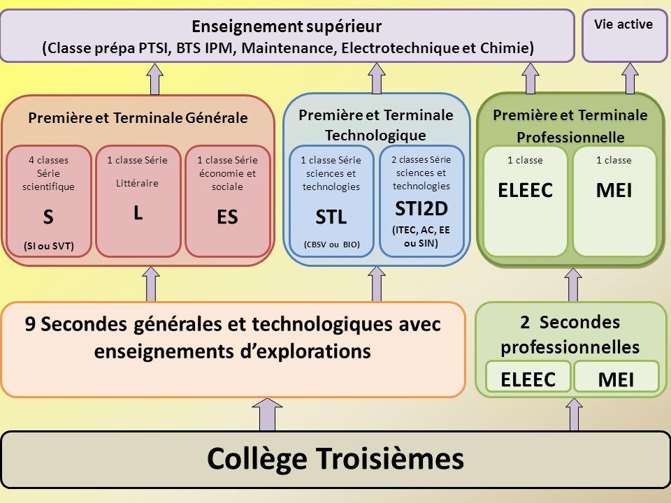 Collège Troisièmes S L ES STL STI2D ELEEC MEI