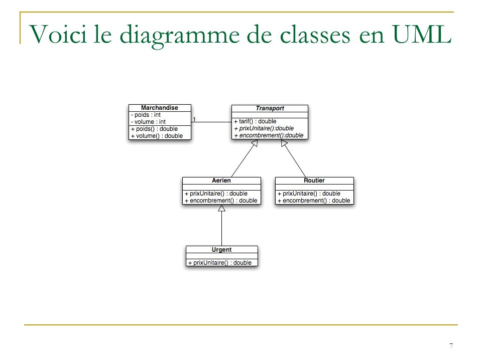 Voici le diagramme de classes en UML