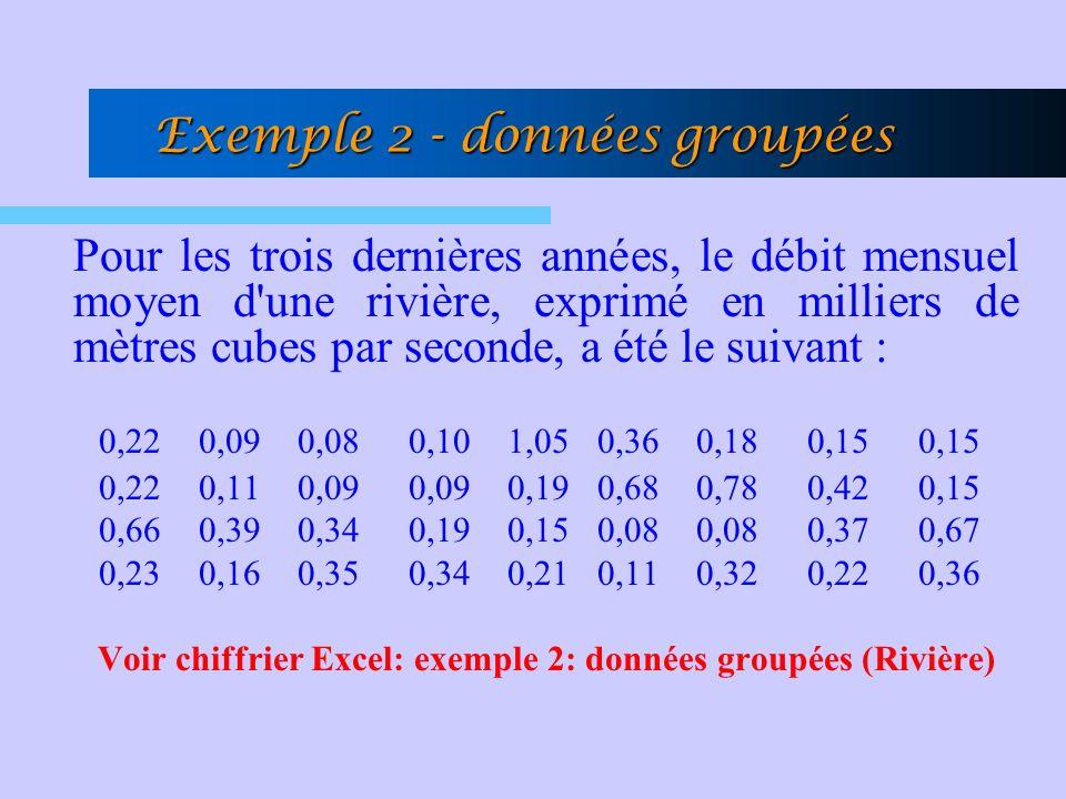 Exemple 2 - données groupées