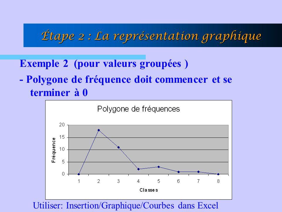 Étape 2 : La représentation graphique