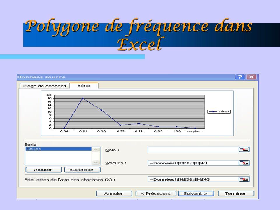 Polygone de fréquence dans Excel