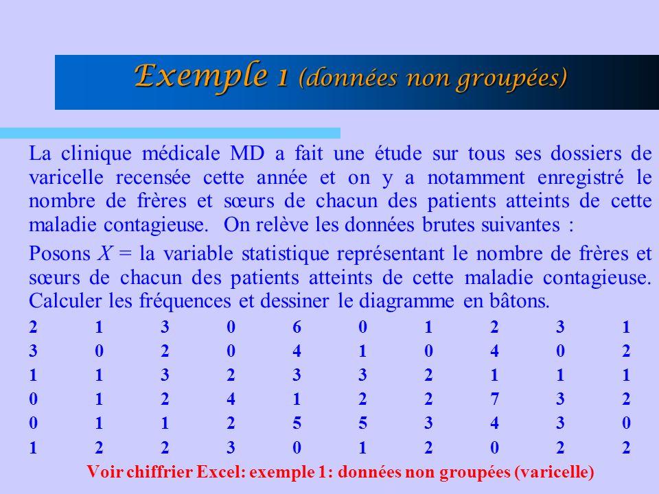 Exemple 1 (données non groupées)