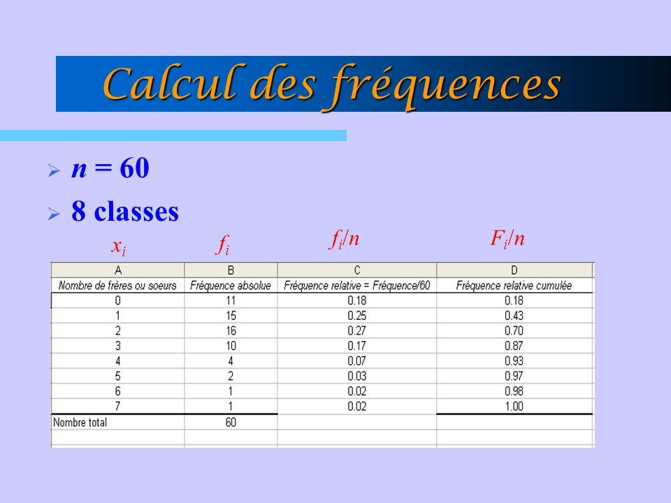 Calcul des fréquences n = 60 8 classes fi/n Fi/n xi fi