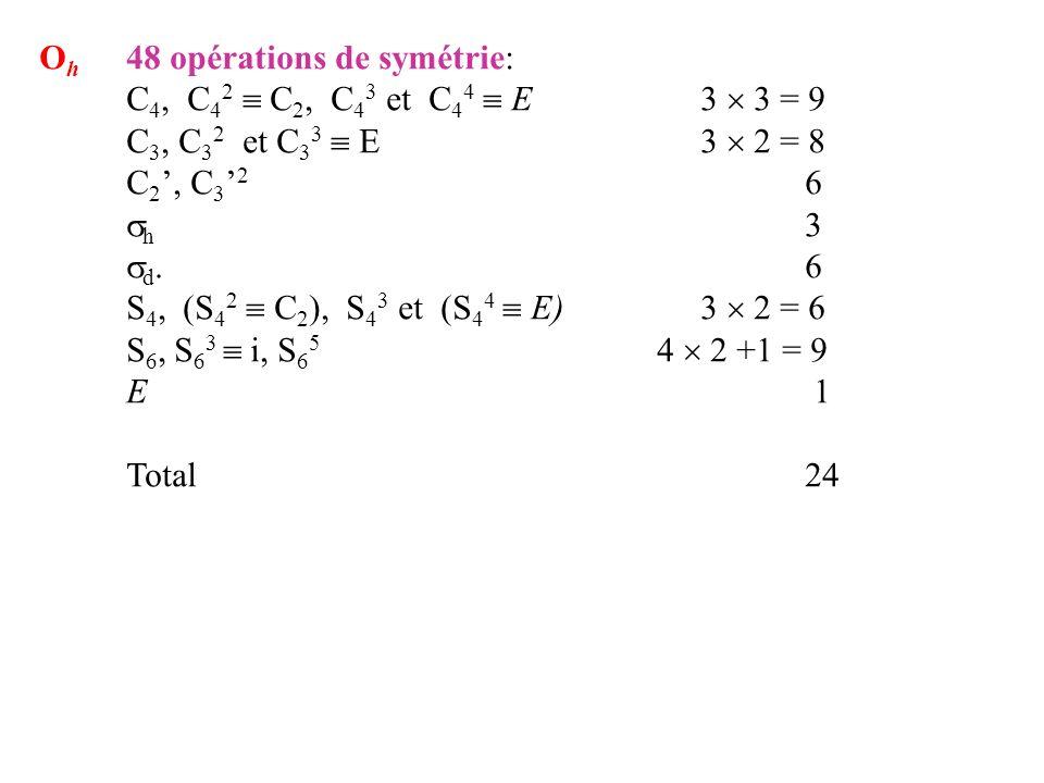 Oh. 48 opérations de symétrie: C4, C42  C2, C43 et C44  E