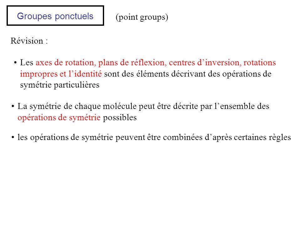 Groupes ponctuels (point groups) Révision :