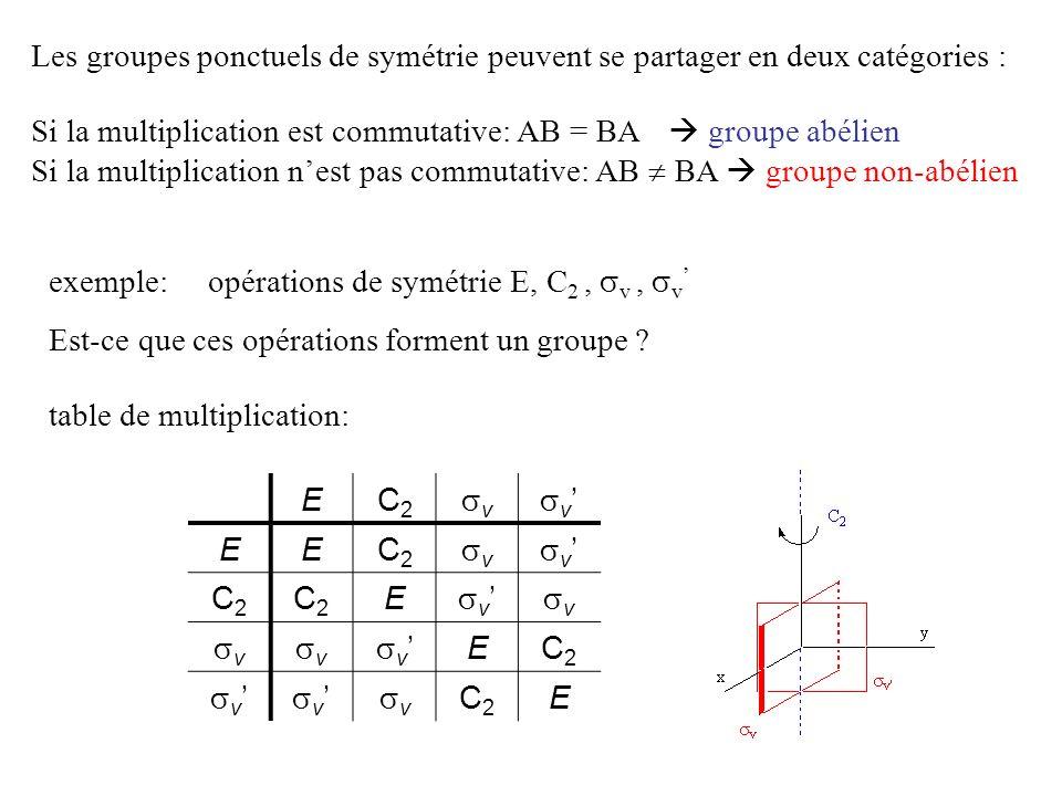 Les groupes ponctuels de symétrie peuvent se partager en deux catégories :