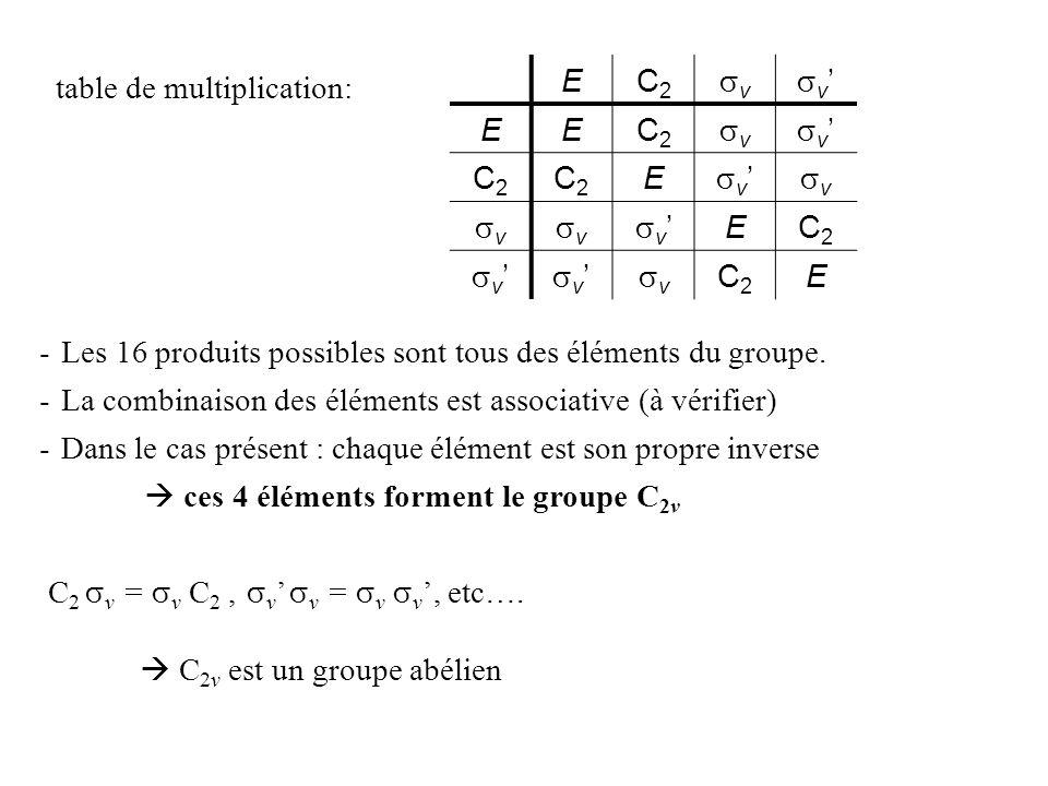 E C2. sv. sv' table de multiplication: Les 16 produits possibles sont tous des éléments du groupe.