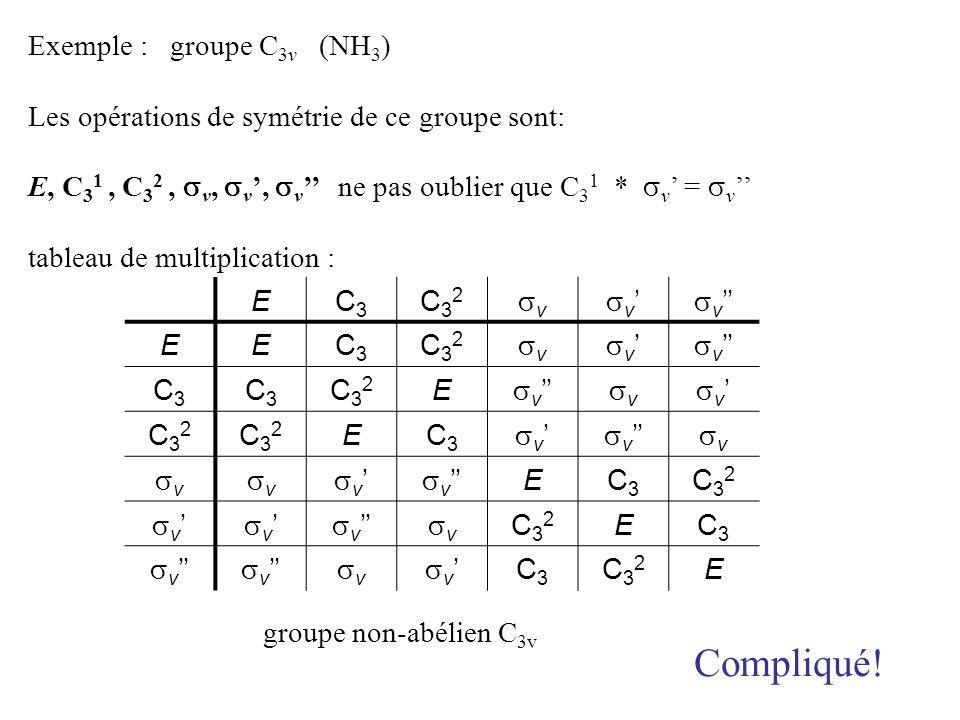 Compliqué! Exemple : groupe C3v (NH3)