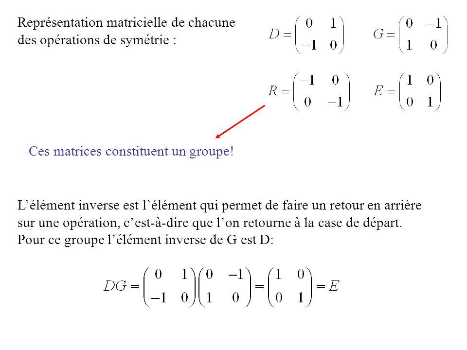 Représentation matricielle de chacune des opérations de symétrie :
