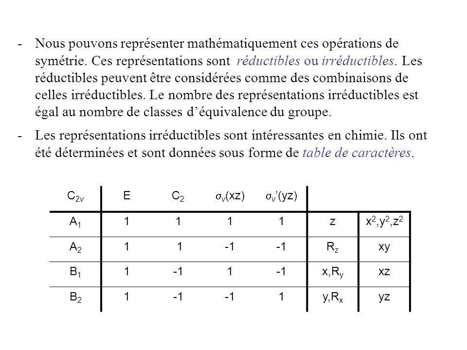 Nous pouvons représenter mathématiquement ces opérations de symétrie