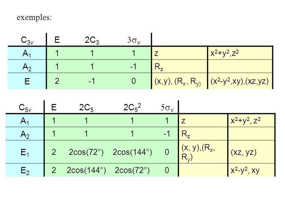 exemples: C3v E 2C3 3sv A1 A2 C5v E 2C5 2C52 5sv A1 A2 E1 E2 1 z