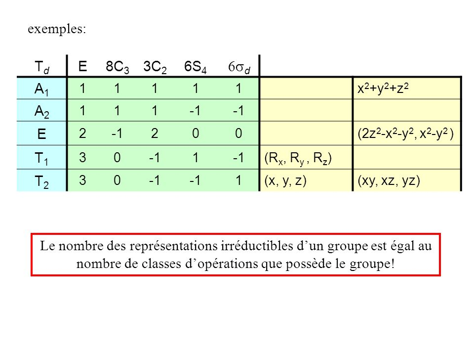 exemples: Td E 8C3 3C2 6S4 6sd A1 A2 T1 T2