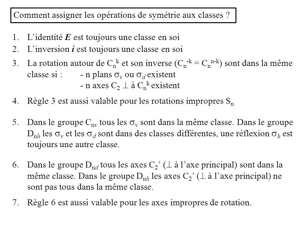 Comment assigner les opérations de symétrie aux classes