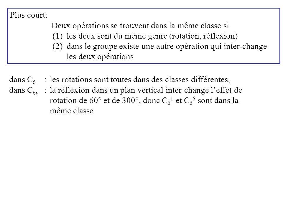 Plus court: Deux opérations se trouvent dans la même classe si. les deux sont du même genre (rotation, réflexion)