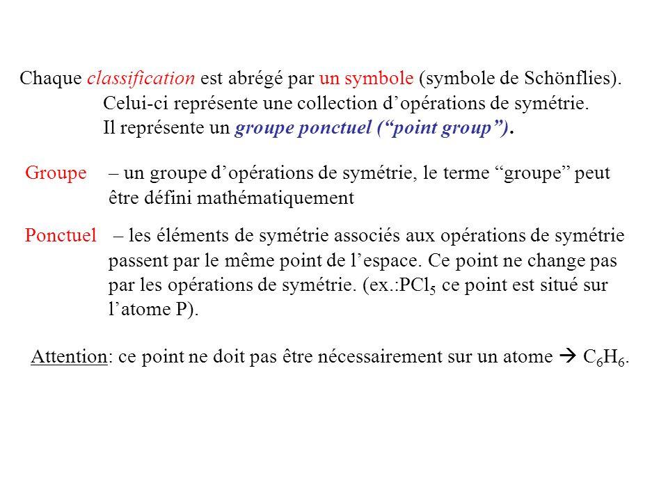 Chaque classification est abrégé par un symbole (symbole de Schönflies). Celui-ci représente une collection d'opérations de symétrie. Il représente un groupe ponctuel ( point group ).