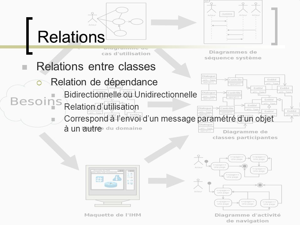 Relations Relations entre classes Relation de dépendance