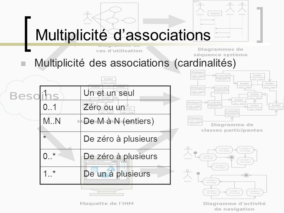 Multiplicité d'associations