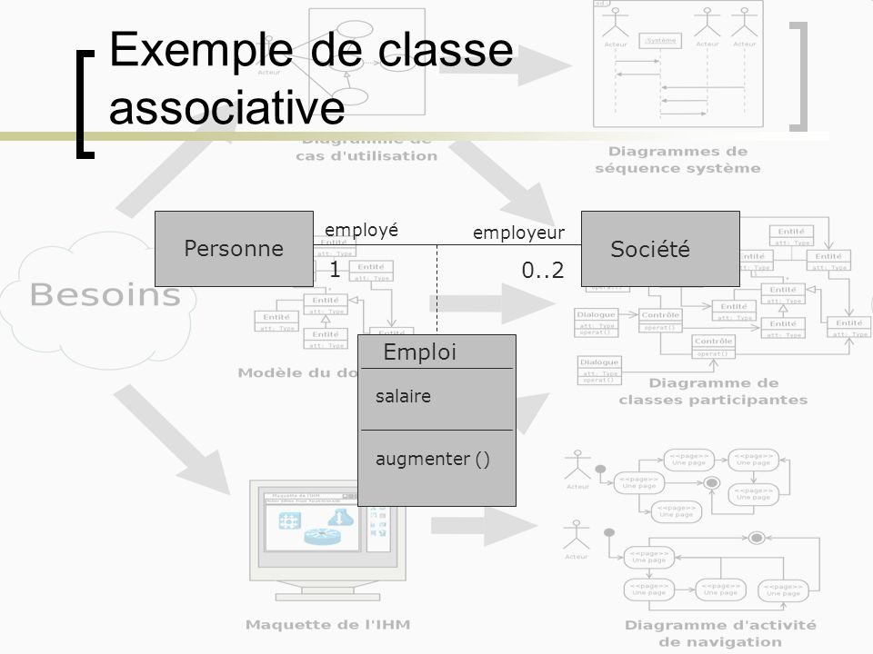 Exemple de classe associative