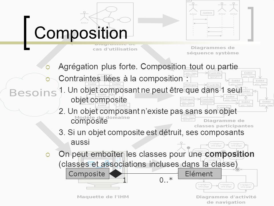 Composition Agrégation plus forte. Composition tout ou partie