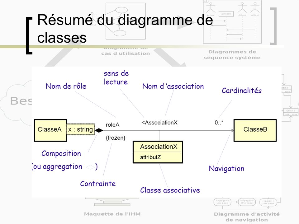 Résumé du diagramme de classes