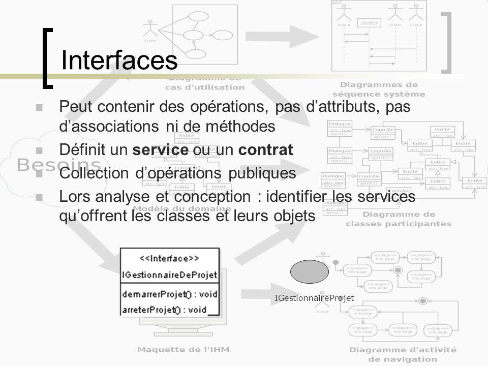 Interfaces Peut contenir des opérations, pas d'attributs, pas d'associations ni de méthodes. Définit un service ou un contrat.