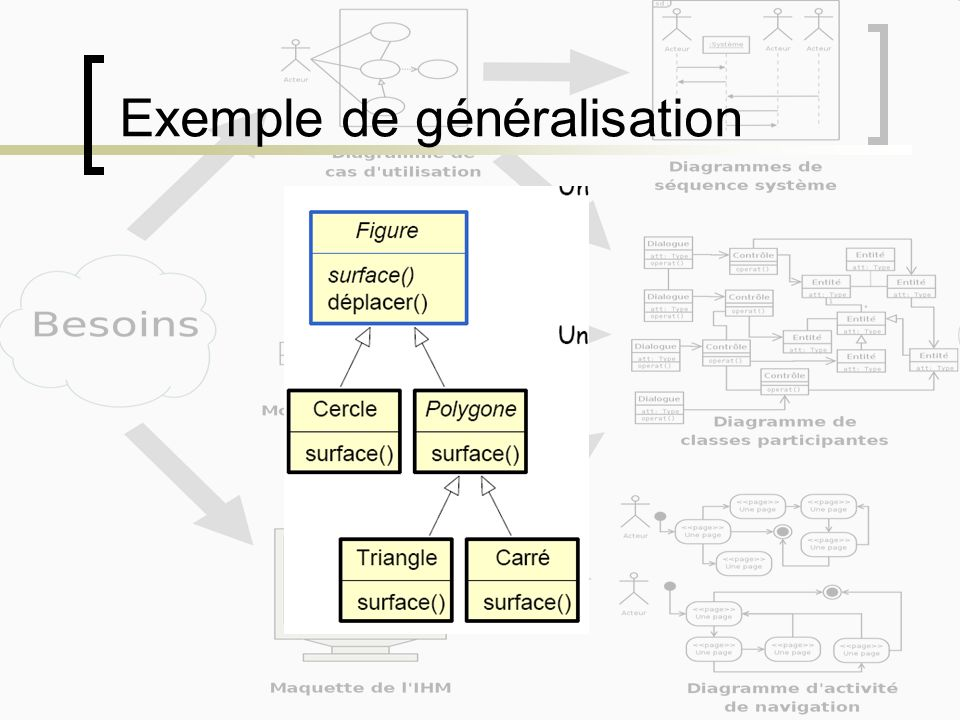 Exemple de généralisation