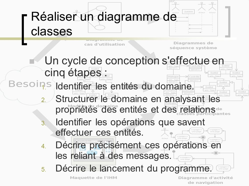 Réaliser un diagramme de classes