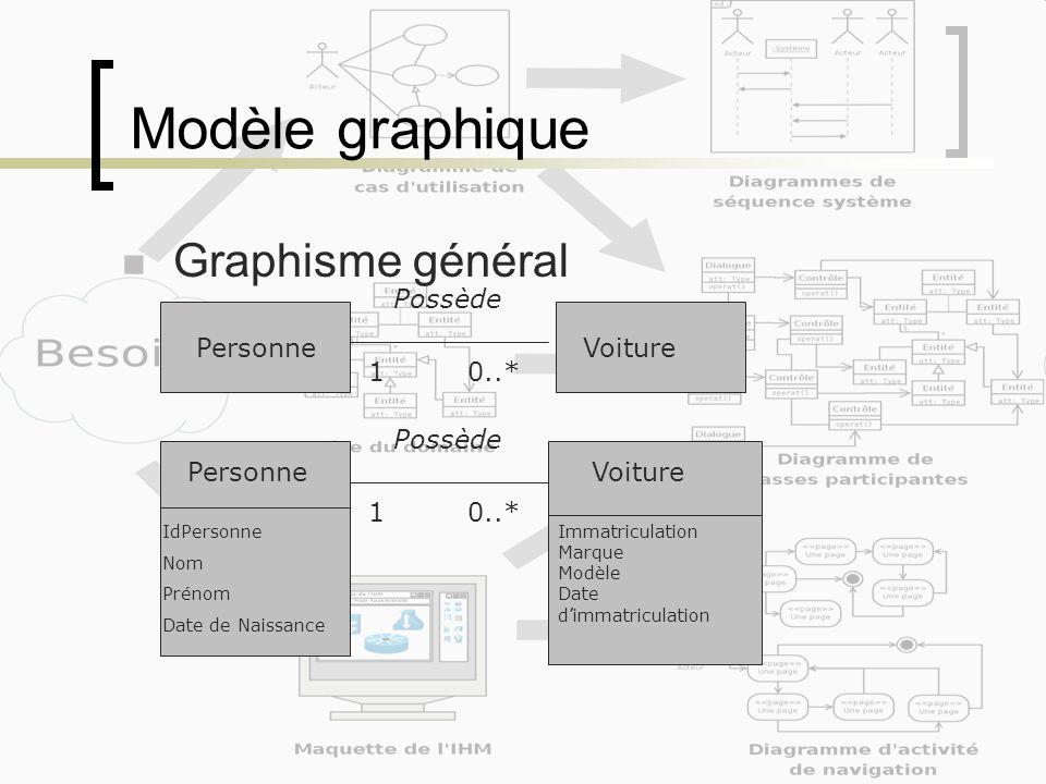 Modèle graphique Graphisme général Possède Personne Voiture 1 0..*