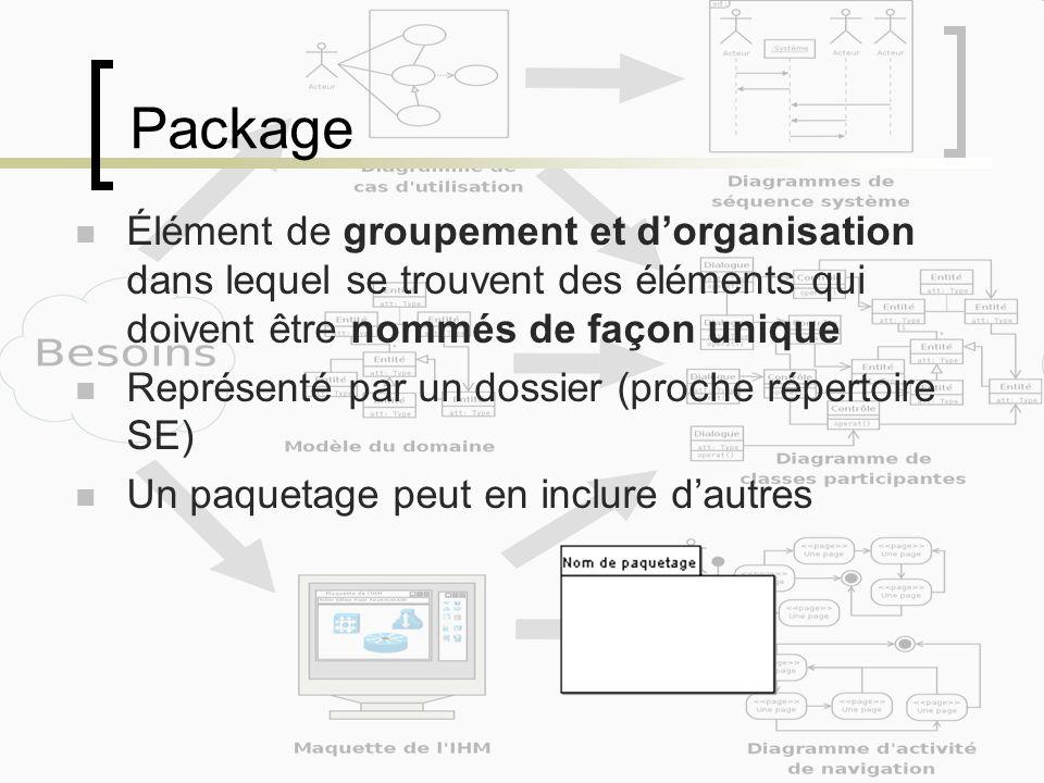 Package Élément de groupement et d'organisation dans lequel se trouvent des éléments qui doivent être nommés de façon unique.