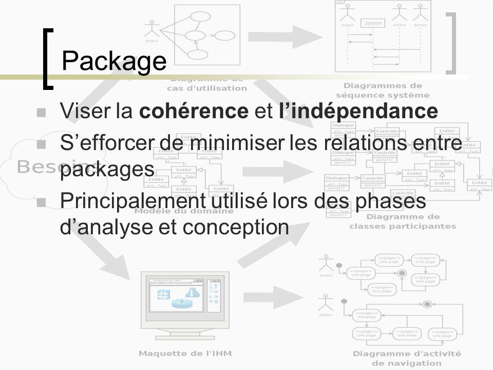 Package Viser la cohérence et l'indépendance