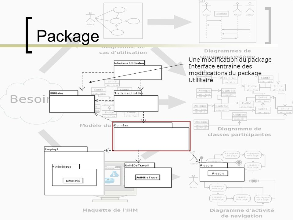 Package Une modification du package Interface entraîne des modifications du package Utilitaire