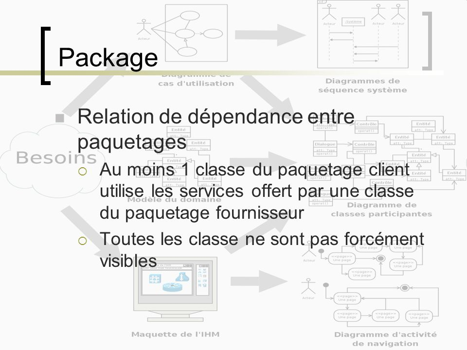 Package Relation de dépendance entre paquetages