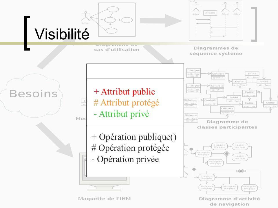 Visibilité + Attribut public # Attribut protégé - Attribut privé