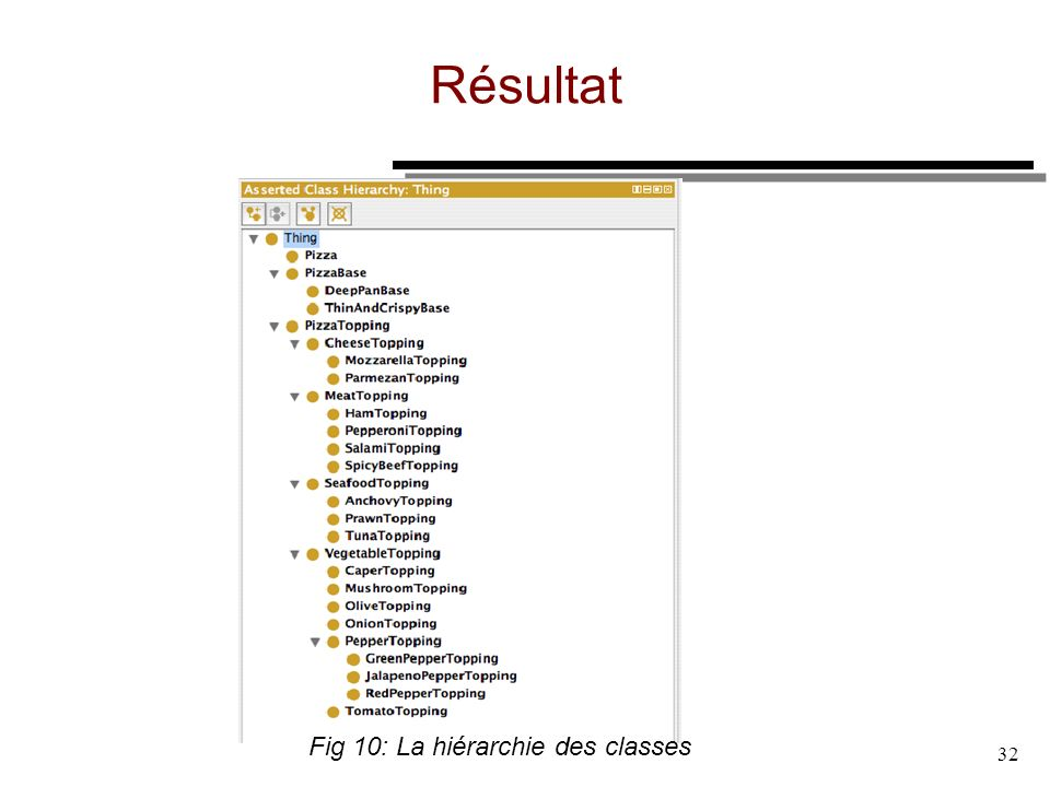 Résultat Fig 10: La hiérarchie des classes