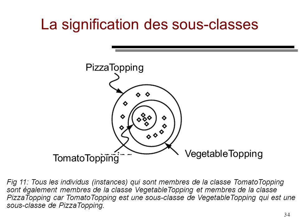 La signification des sous-classes
